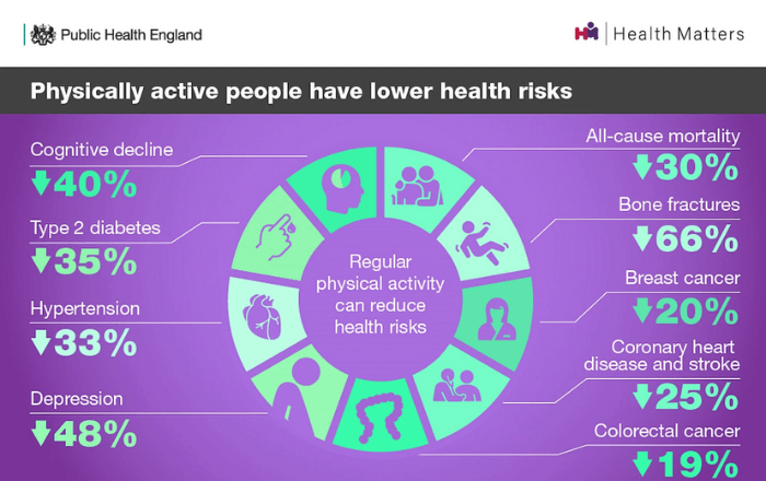 physically active people have lower health risks